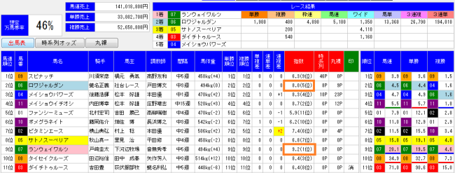 2014伏竜ステークス出馬表