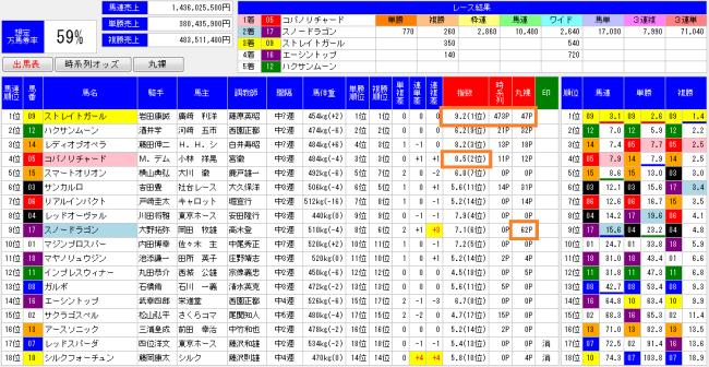 2014高松宮記念オッズ